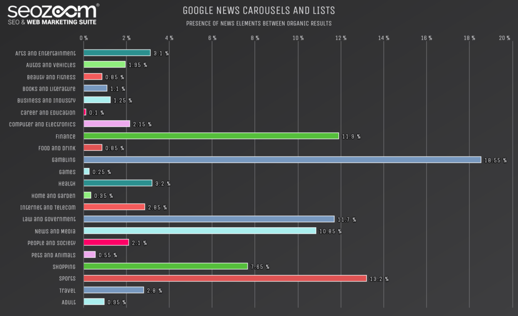 Graph on the presence of Google News carousels in SERP