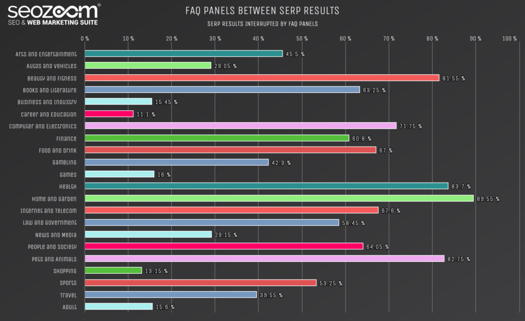 Graph on the occurrence of FAQ panels in SERP
