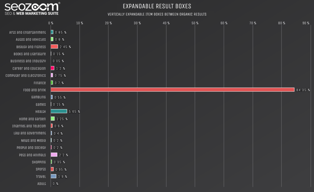 Graph on the presence of expandable result boxes in SERP