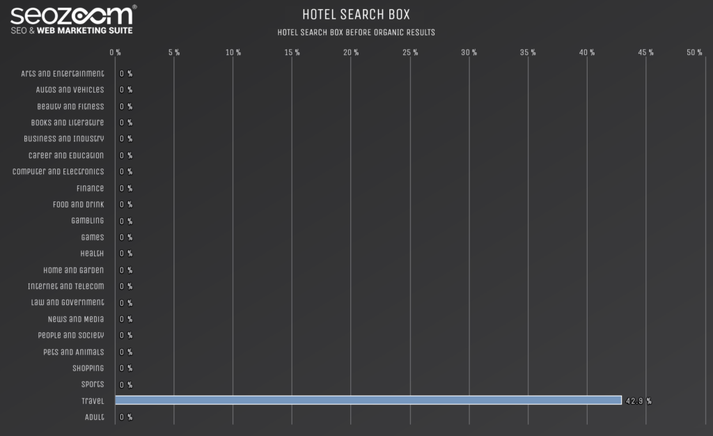 Graph on the presence of hotel search boxes in SERP