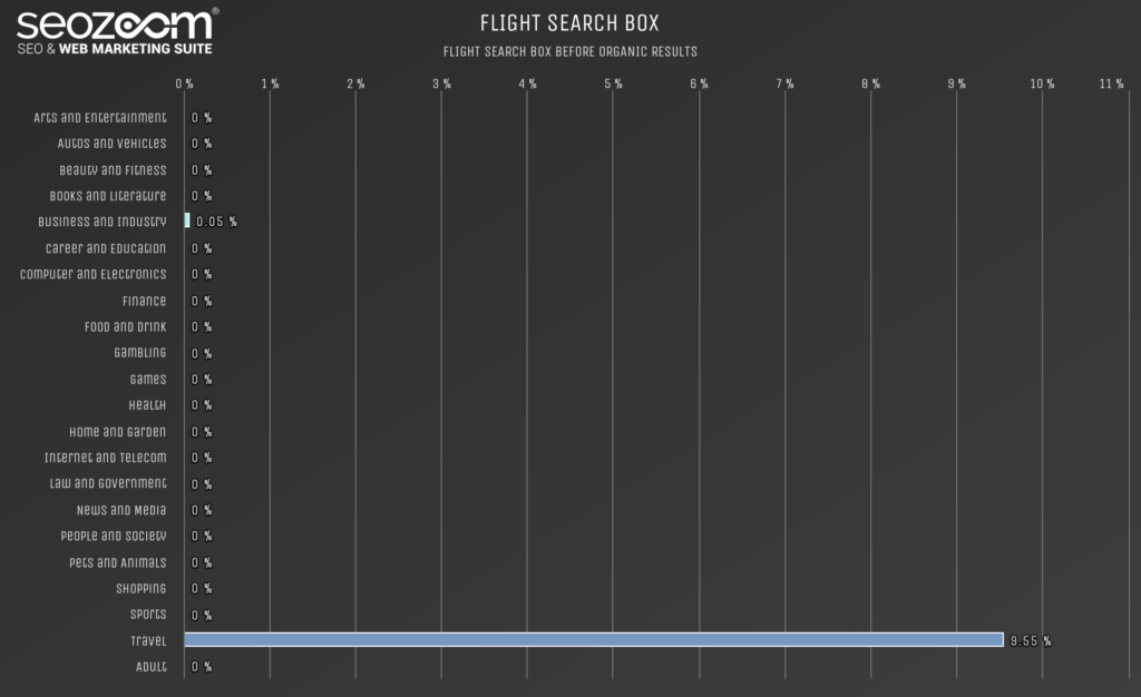 Graph on the occurrence of flight search boxes in SERP