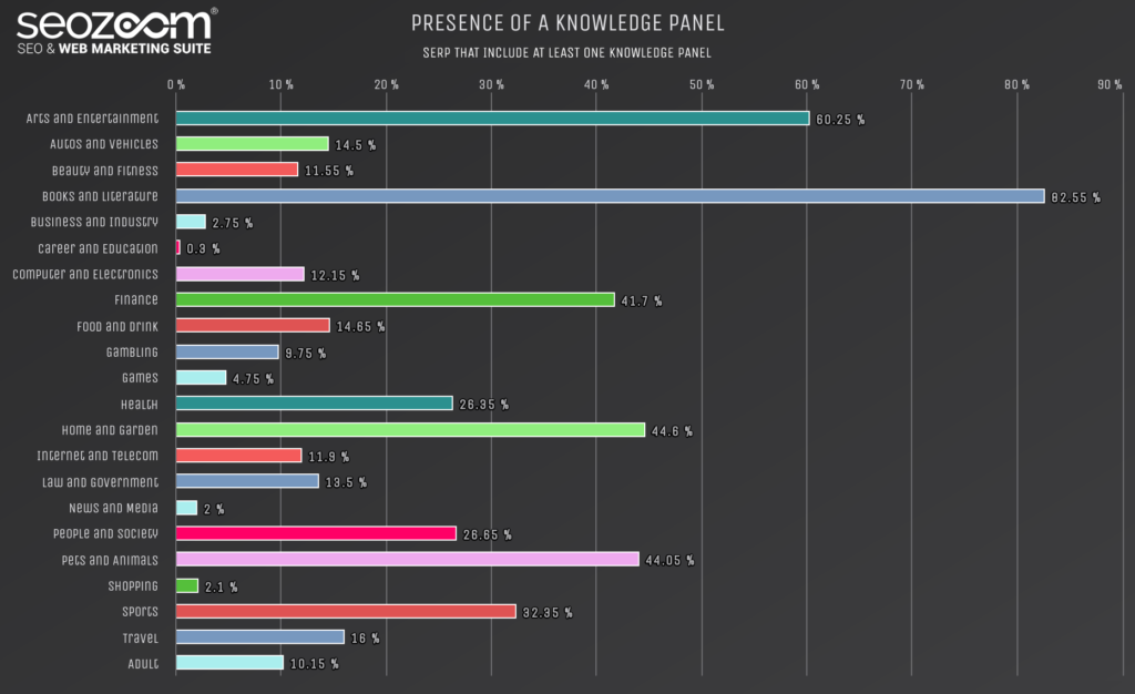 Graph on the presence of Knowledge Panels in SERP