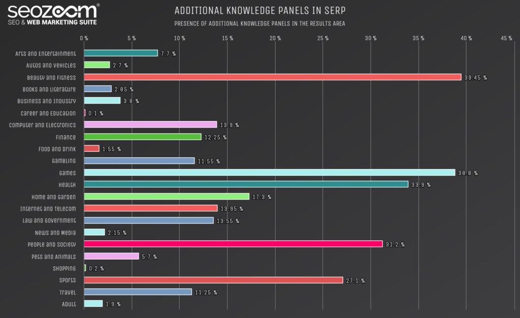 Graph on the occurrence of other knowkledge panels in SERP