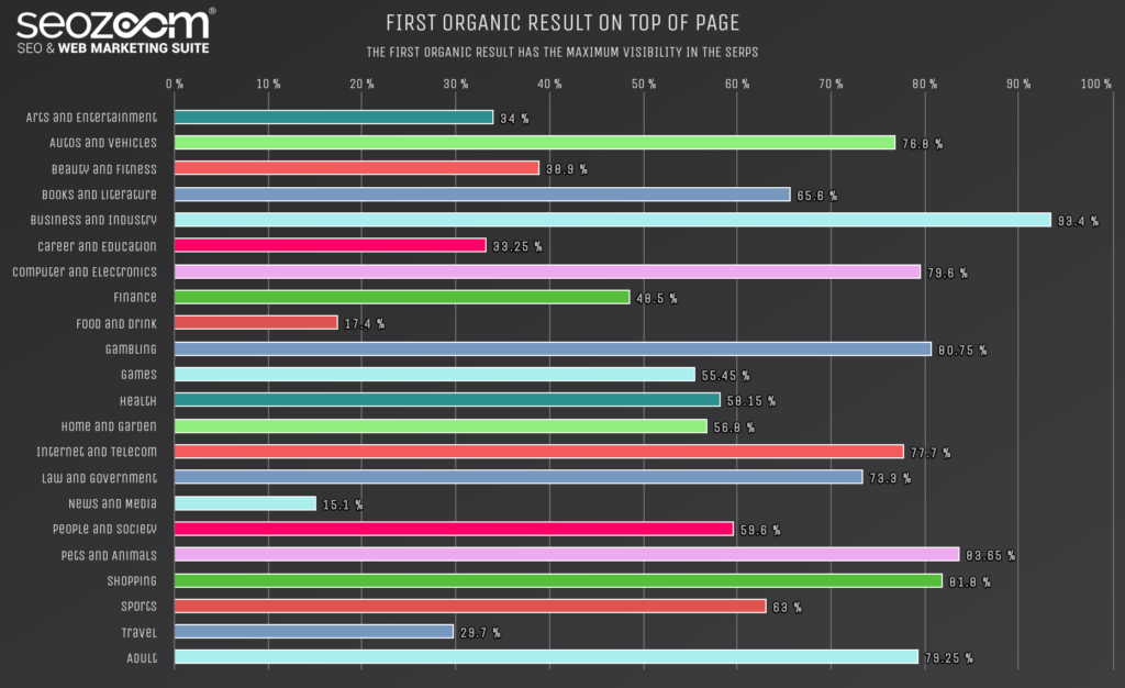 Graph on the max visibility of first organic result