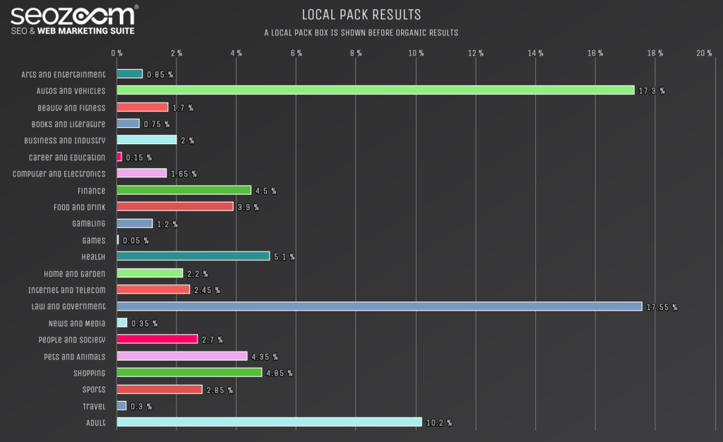 Graph about local pack results